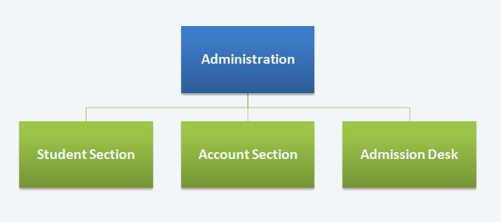 administration-facilities
